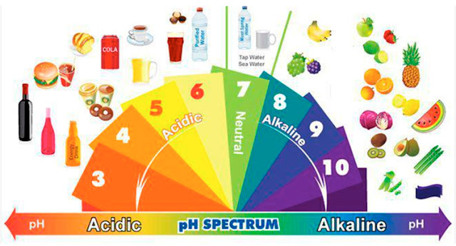 Espectro pH y alimentos